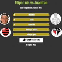 Filipe Luis vs Juanfran h2h player stats