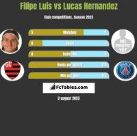 Filipe Luis vs Lucas Hernandez h2h player stats