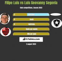 Filipe Luis vs Luis Geovanny Segovia h2h player stats