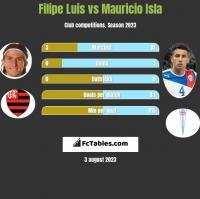 Filipe Luis vs Mauricio Isla h2h player stats