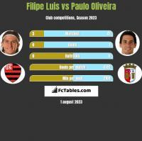 Filipe Luis vs Paulo Oliveira h2h player stats