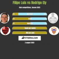 Filipe Luis vs Rodrigo Ely h2h player stats