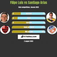 Filipe Luis vs Santiago Arias h2h player stats
