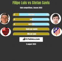 Filipe Luis vs Stefan Savic h2h player stats