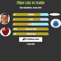 Filipe Luis vs Ivaldo h2h player stats