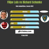 Filipe Luis vs Richard Schunke h2h player stats