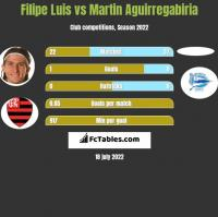 Filipe Luis vs Martin Aguirregabiria h2h player stats