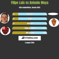 Filipe Luis vs Antonio Moya h2h player stats