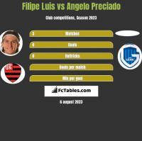 Filipe Luis vs Angelo Preciado h2h player stats