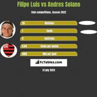 Filipe Luis vs Andres Solano h2h player stats