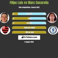 Filipe Luis vs Marc Cucurella h2h player stats