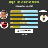 Filipe Luis vs Carlos Munoz h2h player stats