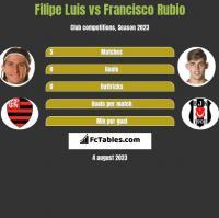 Filipe Luis vs Francisco Rubio h2h player stats