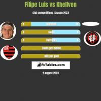 Filipe Luis vs Khellven h2h player stats