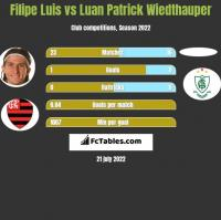 Filipe Luis vs Luan Patrick Wiedthauper h2h player stats
