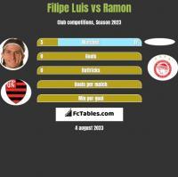 Filipe Luis vs Ramon h2h player stats