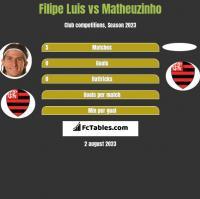 Filipe Luis vs Matheuzinho h2h player stats