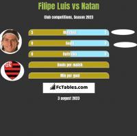 Filipe Luis vs Natan h2h player stats