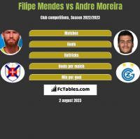 Filipe Mendes vs Andre Moreira h2h player stats