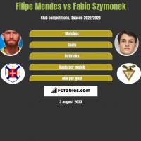 Filipe Mendes vs Fabio Szymonek h2h player stats