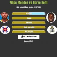 Filipe Mendes vs Herve Koffi h2h player stats