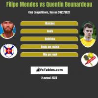 Filipe Mendes vs Quentin Beunardeau h2h player stats