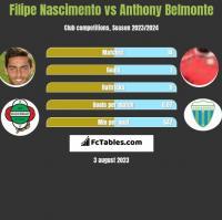 Filipe Nascimento vs Anthony Belmonte h2h player stats