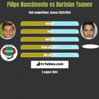 Filipe Nascimento vs Borislav Tsonev h2h player stats