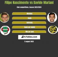 Filipe Nascimento vs Davide Mariani h2h player stats