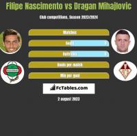 Filipe Nascimento vs Dragan Mihajlovic h2h player stats