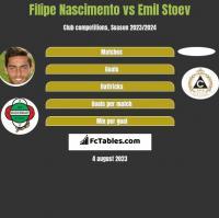 Filipe Nascimento vs Emil Stoev h2h player stats