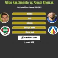 Filipe Nascimento vs Faycal Rherras h2h player stats