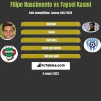 Filipe Nascimento vs Faysel Kasmi h2h player stats
