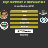 Filipe Nascimento vs Franco Mazurek h2h player stats
