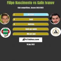 Filipe Nascimento vs Galin Ivanov h2h player stats