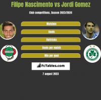 Filipe Nascimento vs Jordi Gomez h2h player stats