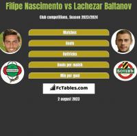 Filipe Nascimento vs Lachezar Baltanov h2h player stats