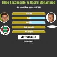 Filipe Nascimento vs Nasiru Mohammed h2h player stats