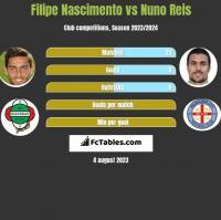 Filipe Nascimento vs Nuno Reis h2h player stats