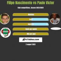Filipe Nascimento vs Paulo Victor h2h player stats