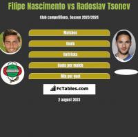 Filipe Nascimento vs Radoslav Tsonev h2h player stats