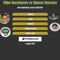 Filipe Nascimento vs Simeon Slavchev h2h player stats