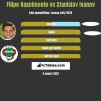 Filipe Nascimento vs Stanislav Ivanov h2h player stats