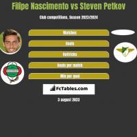 Filipe Nascimento vs Steven Petkov h2h player stats