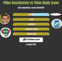 Filipe Nascimento vs Thian Khaly Iyane h2h player stats