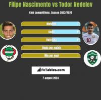 Filipe Nascimento vs Todor Nedelev h2h player stats