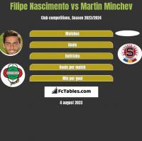 Filipe Nascimento vs Martin Minchev h2h player stats