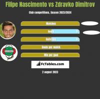 Filipe Nascimento vs Zdravko Dimitrov h2h player stats