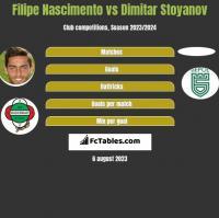 Filipe Nascimento vs Dimitar Stoyanov h2h player stats