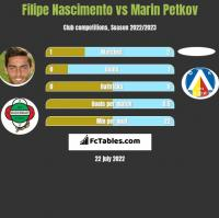 Filipe Nascimento vs Marin Petkov h2h player stats